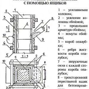 бетонирование обойм колонн с помощью ящиков